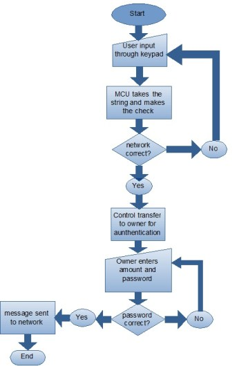 Integration of Cellular Mobile Networks flow diagram