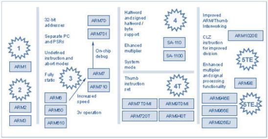 ARM architectures