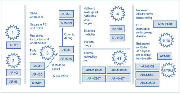ARM microcontroller   Architectures   features  versions
