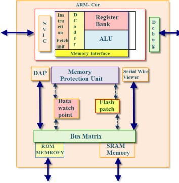 CORETEX M3 MICROCONTROLLER architecture