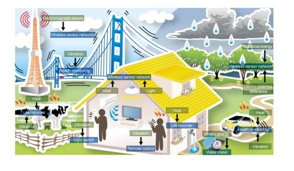 Monitoring of Environmental conditions
