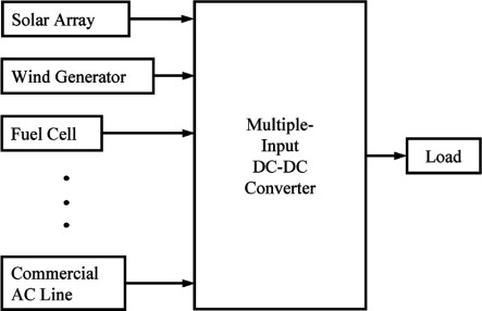 Block diagram of MULTIPLE INPUT CHARGE CONTROLLER