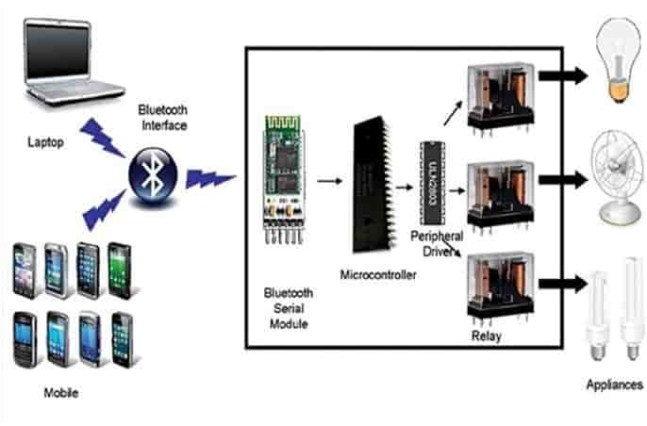 home automation using Bluetooth and mobile phone-min