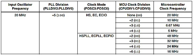 usb communication oscialltor selection for pic microcontroller