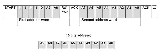 i2c communication 10 bit device addressing