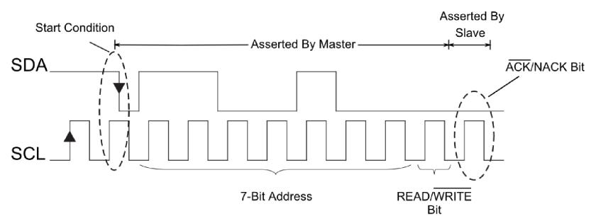 I2C Communication timing diagram pic interfacing