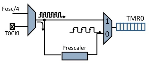 timer0 block diagram