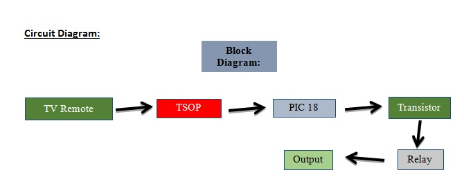 block diagram of TV remote controlled home autoamtion system