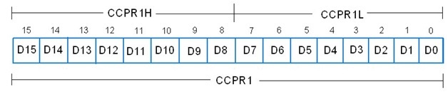 ccp-module-control-register