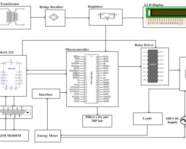 GSM Based Load Control Energy Meter Reading System Using PIC Microcontroller with Number of New Features