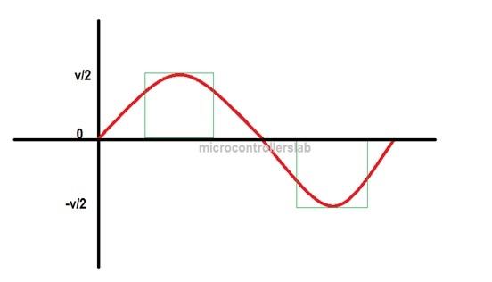 Inverter sine wave