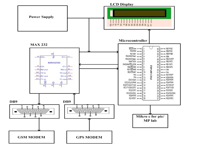 Gps Tracker Diagram - Wiring Diagrams Schema