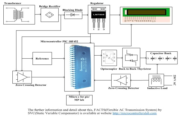 FACTS (Flexible AC Transmission System) By SVC using pic