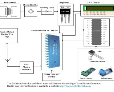 Remote Monitoring of Transformer Generator Health over Internet System
