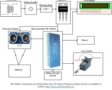 Pic Based Ultrasonic Radar System