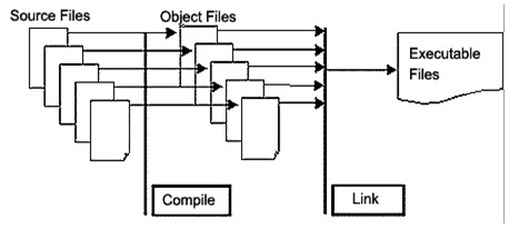 compiler process drawing