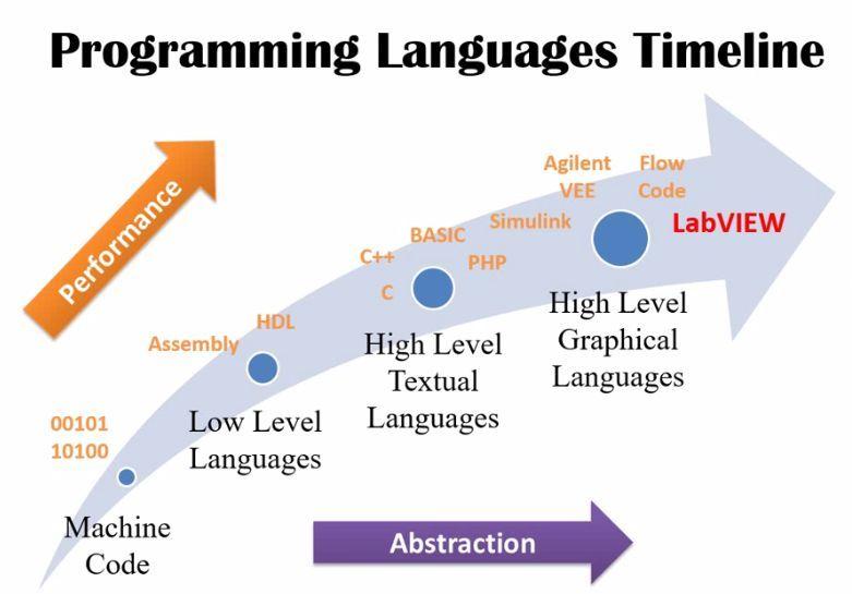 Languages Timeline