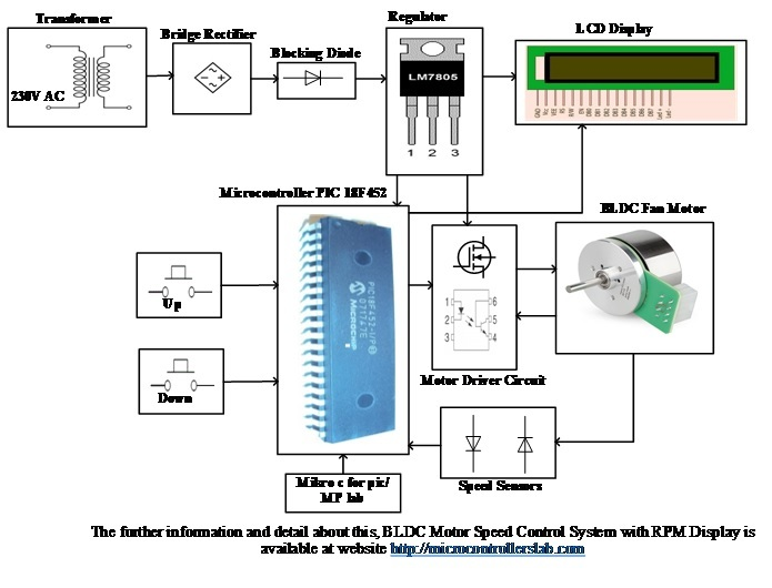 BLDC Motor Speed Control with RPM Display System