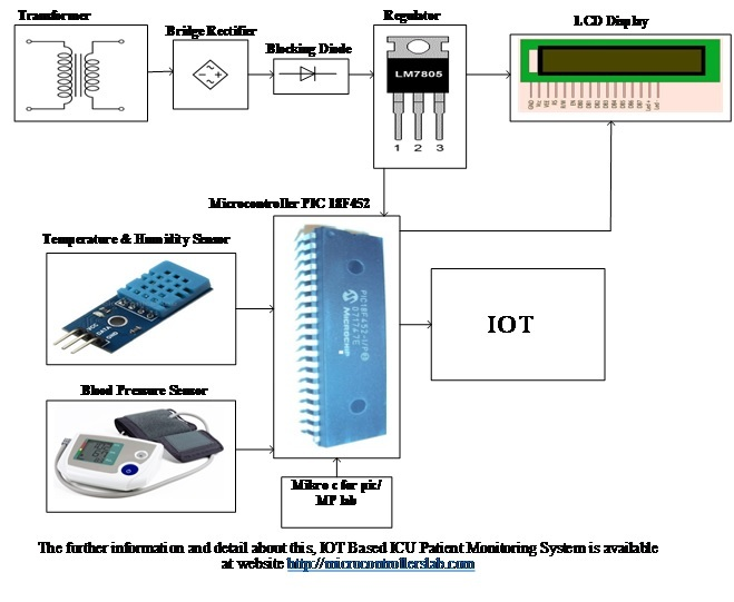 IOT Based ICU Patient Monitoring System
