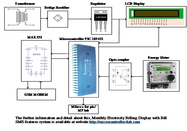 Monthly Electricity Billing Display System with Bill SMS Features