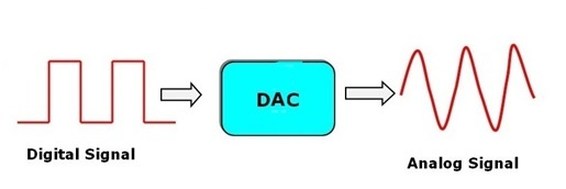 PIC MICROCONTROLLER ARCHITECTURE   Microcontrollers Lab