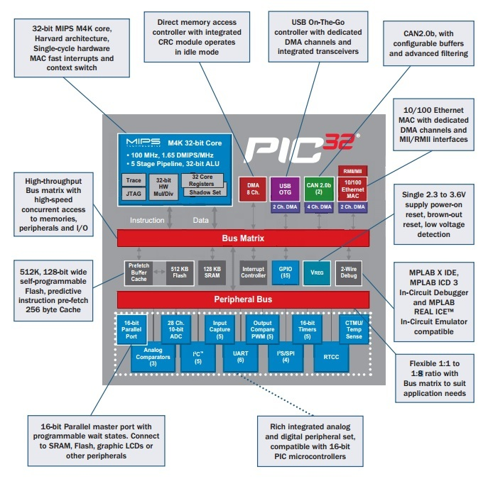 Introduction to PIC32 MICROCONTROLLERS and features