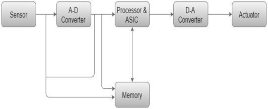 MODEL OF EMBEDDED SYSTEMS ARCHITECTURE