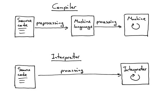 Translate the code by Compiler or Assembler