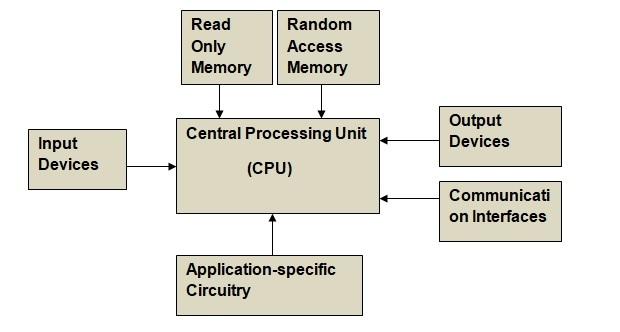 basic building blocks of embedded system