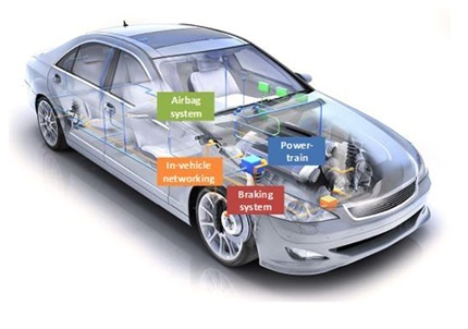 embedded systems applications in auto mobiles