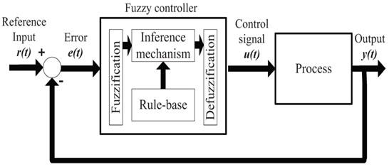 Fuzzy Logic System: How fuzzy logic control system works?