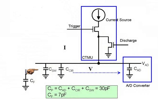 CTMU components