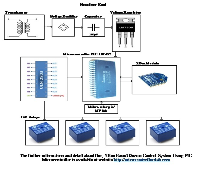 Receiver End Block Diagram of XBee Based Device Control System Using Pic Microcontroller