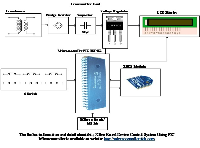 Transmitter End Block Diagram of XBee Based Device Control System Using Pic Microcontroller