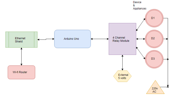 ethernet based home automation project using arduino block diagram