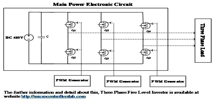 Three Phase Five Level Inverter block diagram