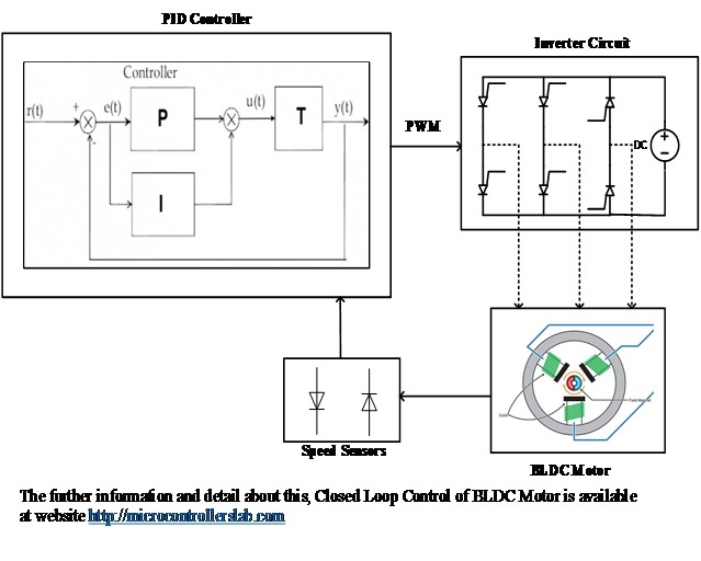 closed loop control of BLDC motor using simulink 5
