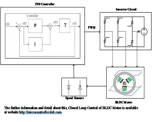 Closed Loop Control of BLDC Motor using MATLAB simulink