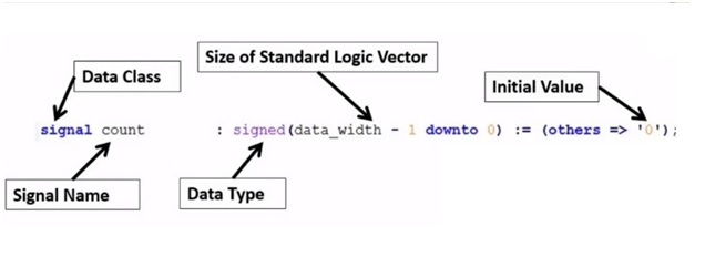 signed data types in VHDL