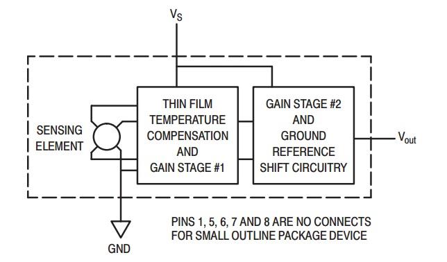 MAX4115 pressure sensor block diagram