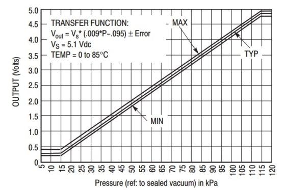 MAX4115 pressure sensor output voltage and pressue graph