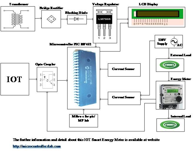 IOT Smart Energy Meter using pic microcontroller - Esp8266
