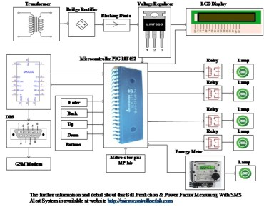 bill prediction and power factor measuring with sms alert system