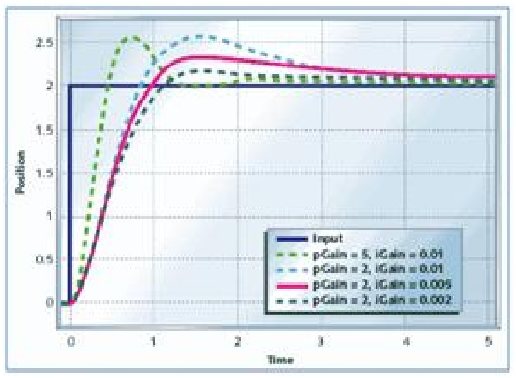 PID controller graph