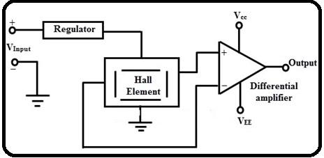 Analog hall effect sensor