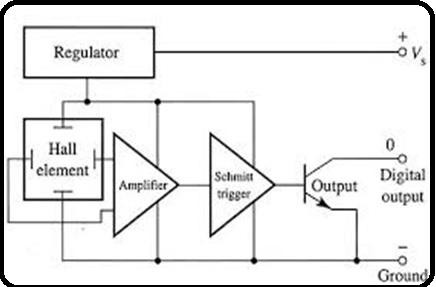 Digital hall effect sensor