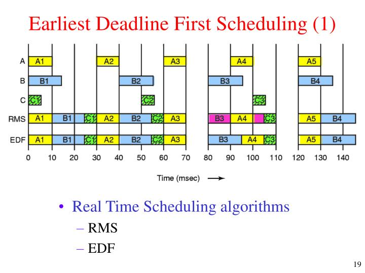 EARLIEST DEADLINE FIRST (EDF) SCHEDULING ALGORITHM