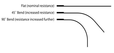 Flex Sensor bending conditions
