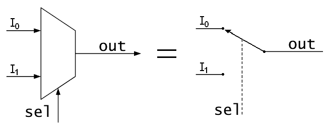 Multiplexer design and simulation using Pspice : tutorial 11