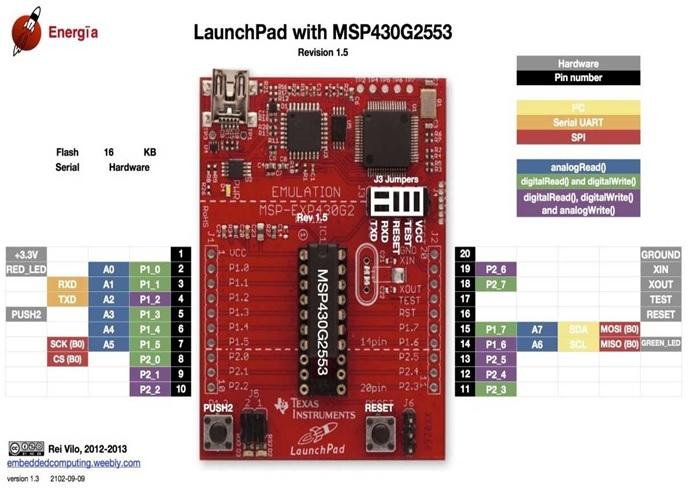 Pulse width modulation using MSP430 launchpad - control LED